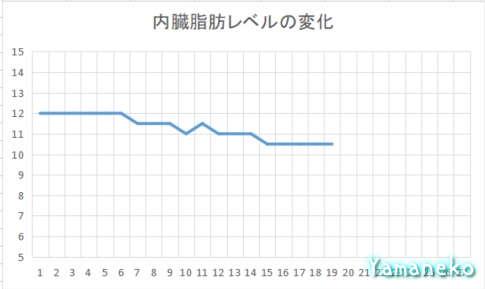 内臓脂肪レベルグラフ4か月目