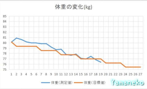 体重グラフ4か月目